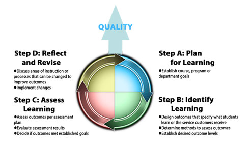 Student Learning Outcomes Cycle Graph
