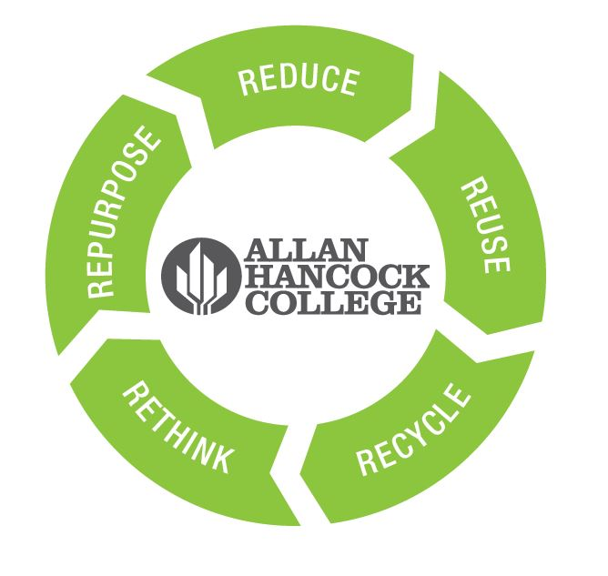 Repurpose, reduce, reuse, rethink, recycle